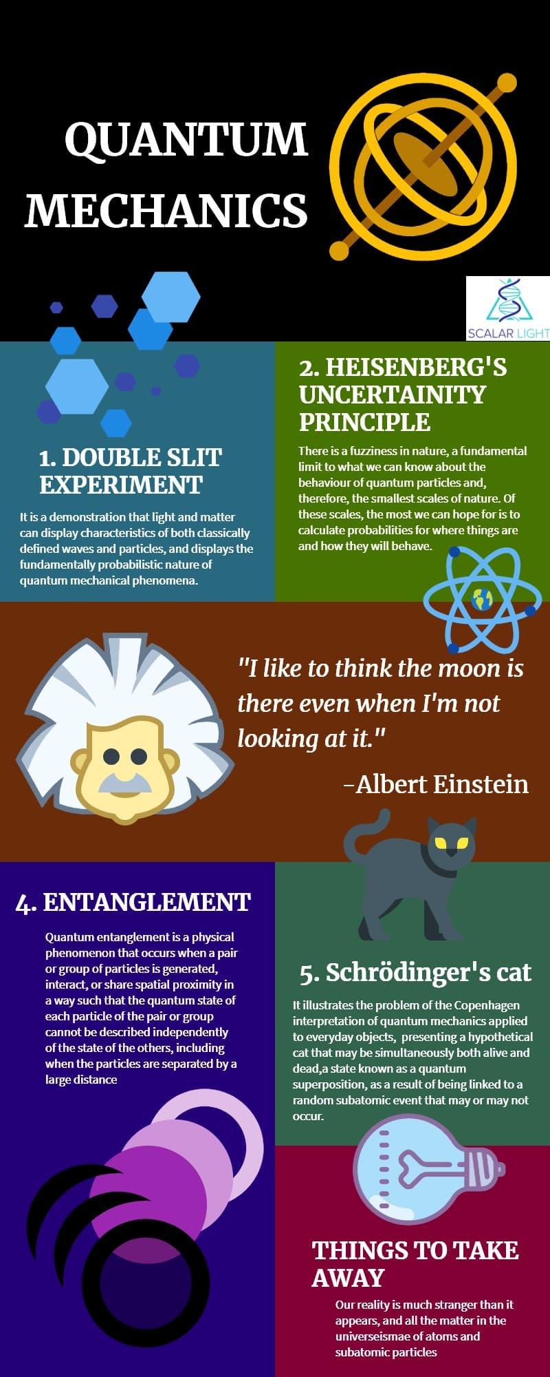 Quantum Mechanics explained