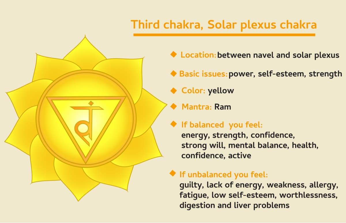 Third, solar plexus chakra symbol description and features