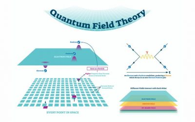 The History and Importance of Quantum Field Theory