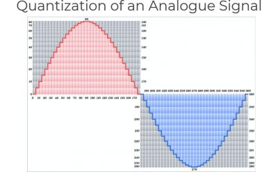What Is Quantization?