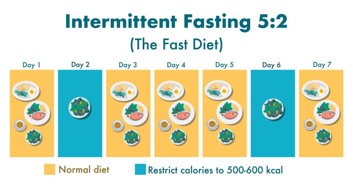 Normal meal for 5 day per week and restrict calories to 500-600 kcal in 2 days per week