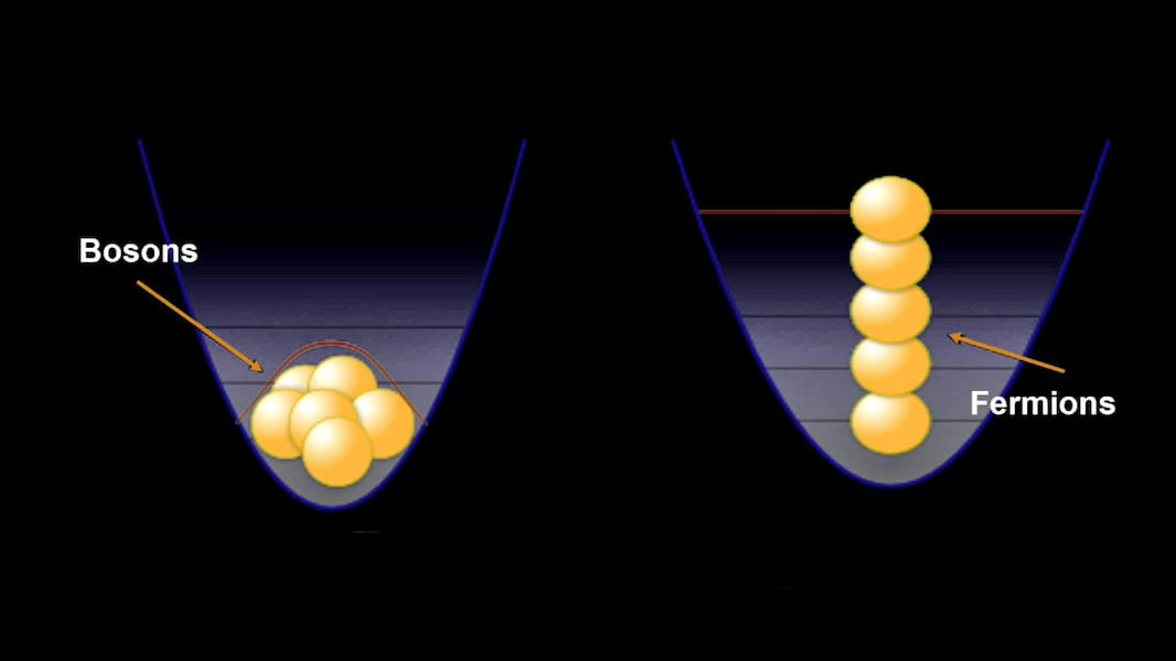 The Bose-Einstein Condensate showed how bosons sit in a condensate and fermions line up in a hierarchy