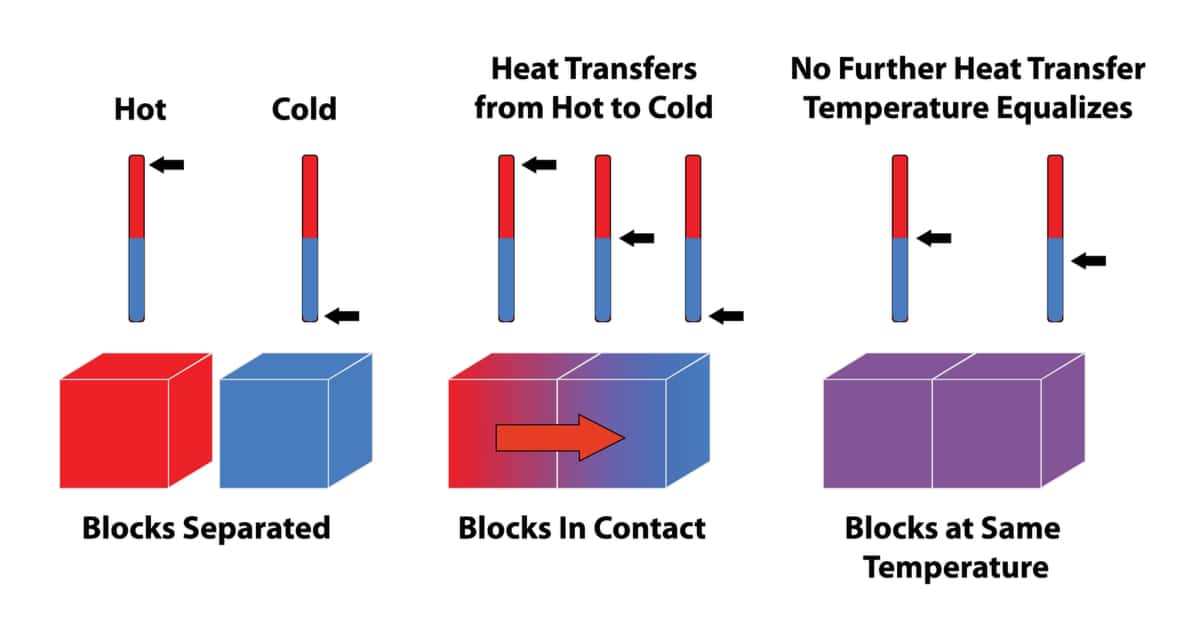 Planck's Constand - heat transfer shown by hot and cold blocks, using thermometer icons