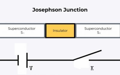 The Josephson Junction and How It Works