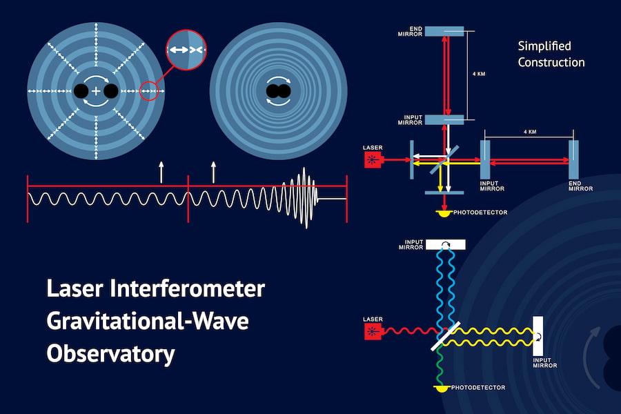 Laser interferometer gravitational-wave (LIGO) detectors