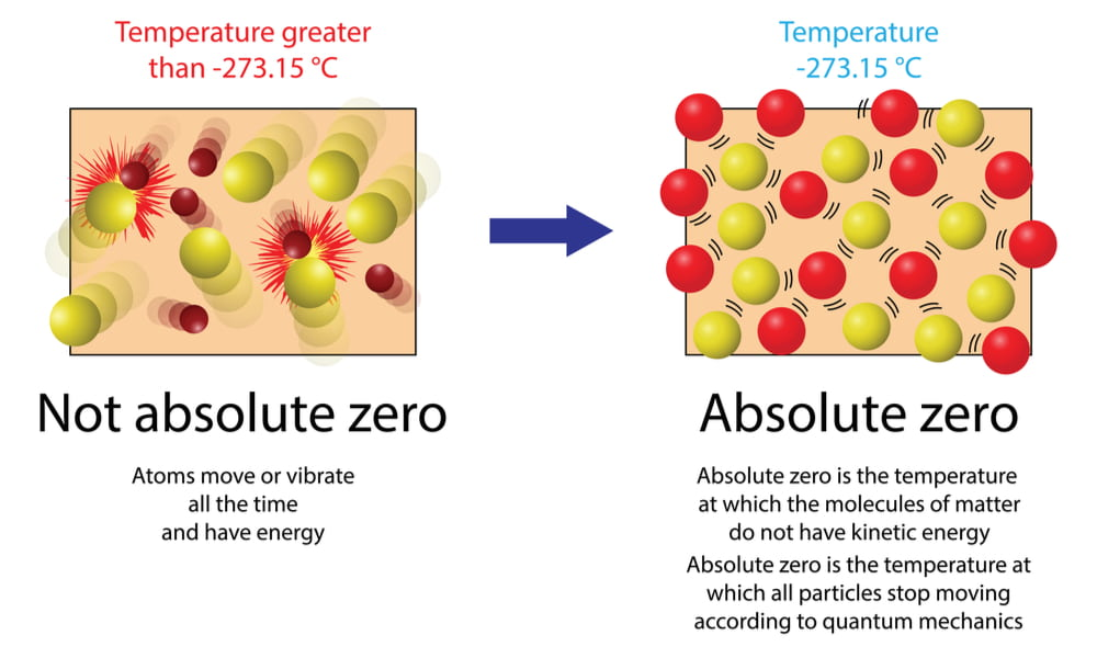 The theory of absolute zero, the lowest possible temperature where nothing could be colder and no heat energy remains in a substance